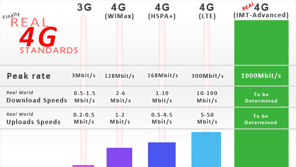 4G IMT Advanced, LTE, WiMAX vs 3G Speed – Executive Summary