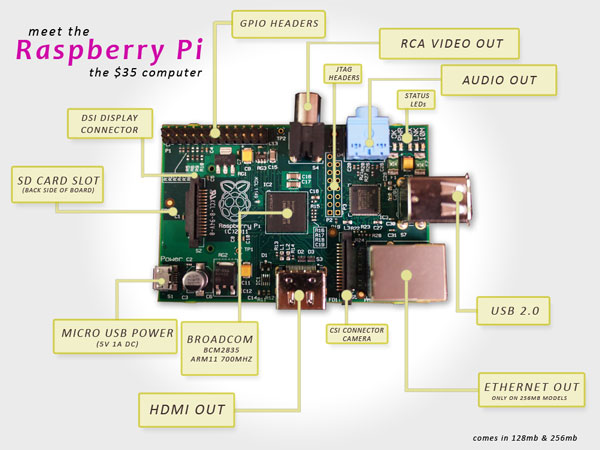 Raspberry Pi. cute.